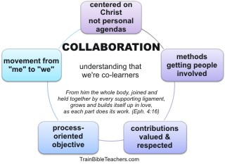 To Promote Collaboration Adult Bible Teachers must be Co-learners